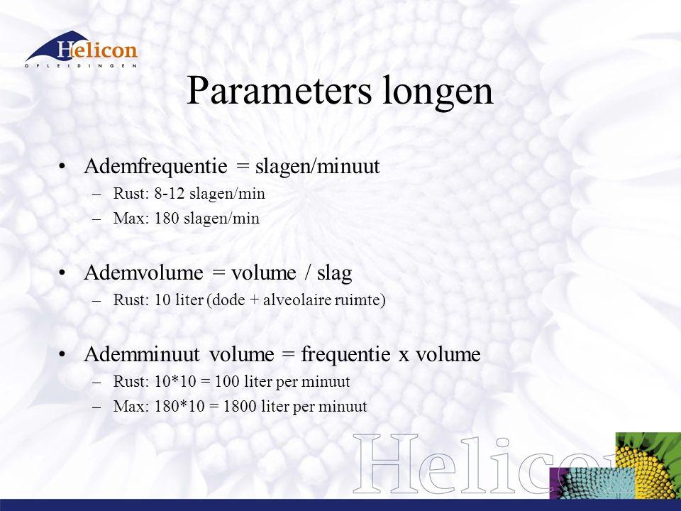 Parameters longen Ademfrequentie = slagen/minuut