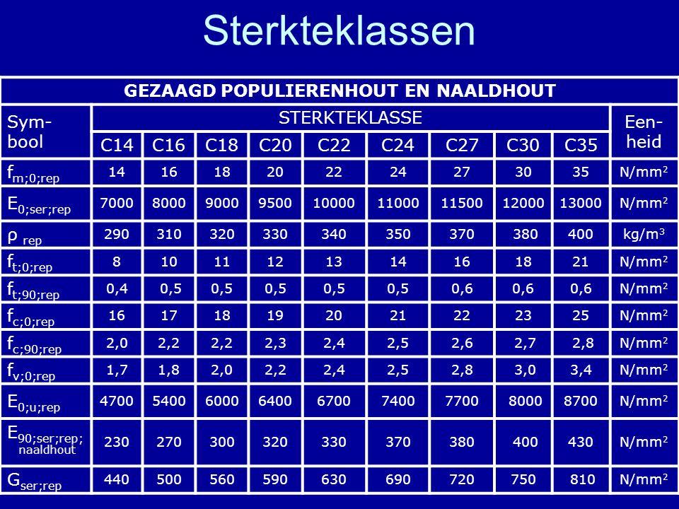 GEZAAGD POPULIERENHOUT EN NAALDHOUT