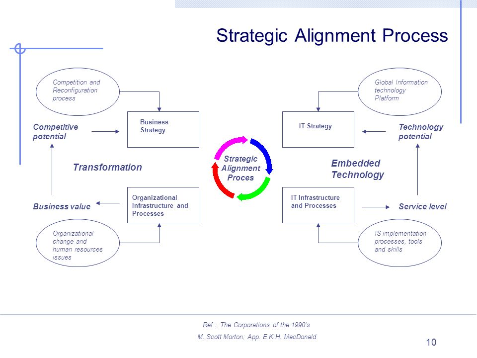 nokia's technology strategy and corporate strategy Nokia and strategic change - the essential a2 business  core to a2 and similar business strategy  suggested that nokia's corporate.