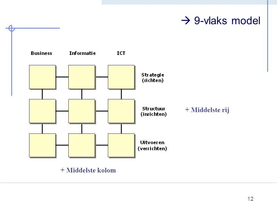  9-vlaks model + Middelste rij + Middelste kolom