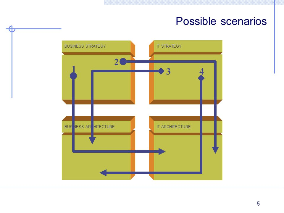 Possible scenarios 2 1 3 4 BUSINESS STRATEGY IT STRATEGY