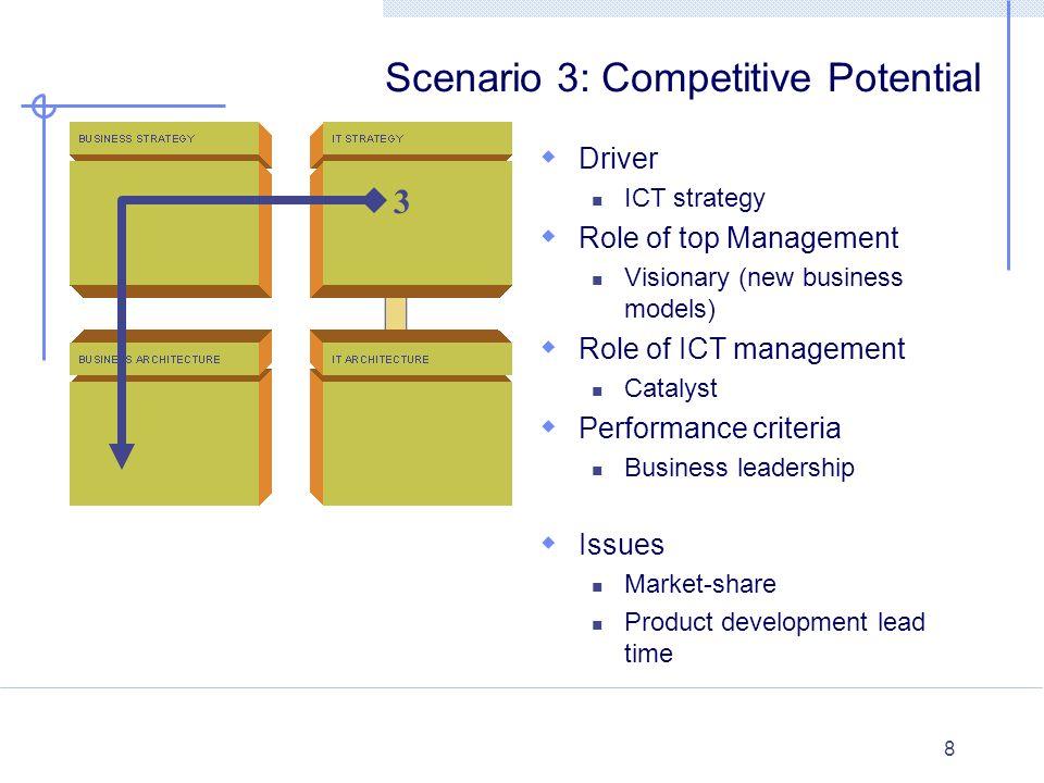 Scenario 3: Competitive Potential