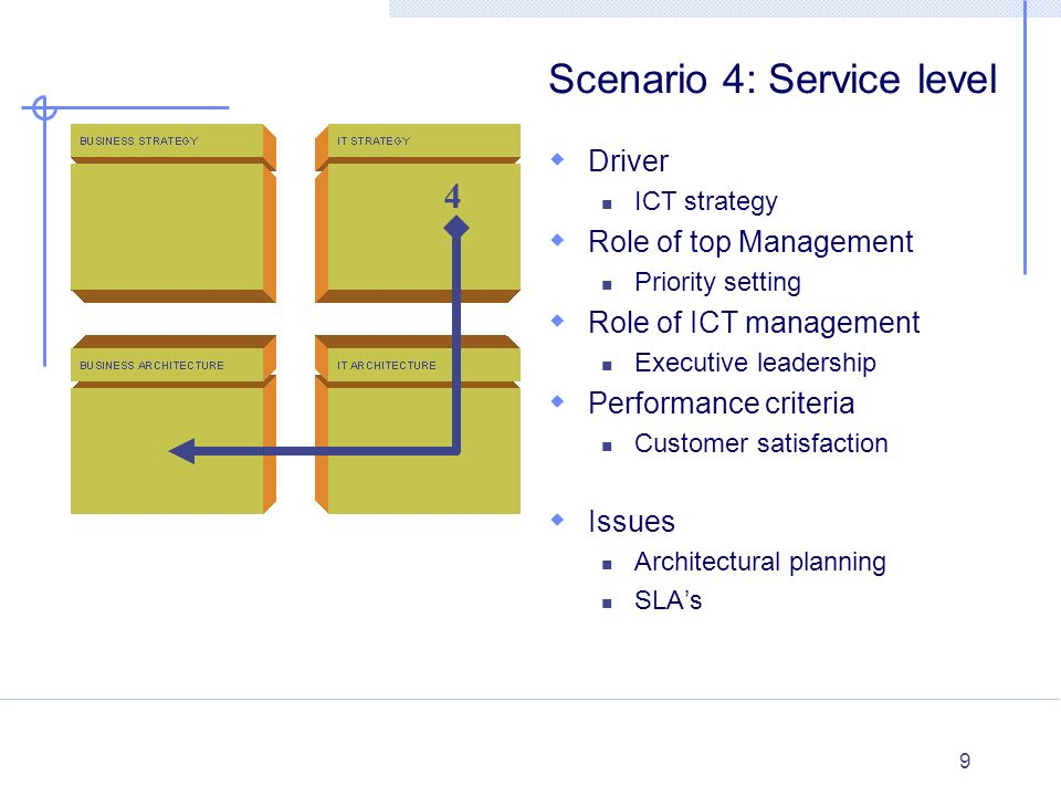 Scenario 4: Service level