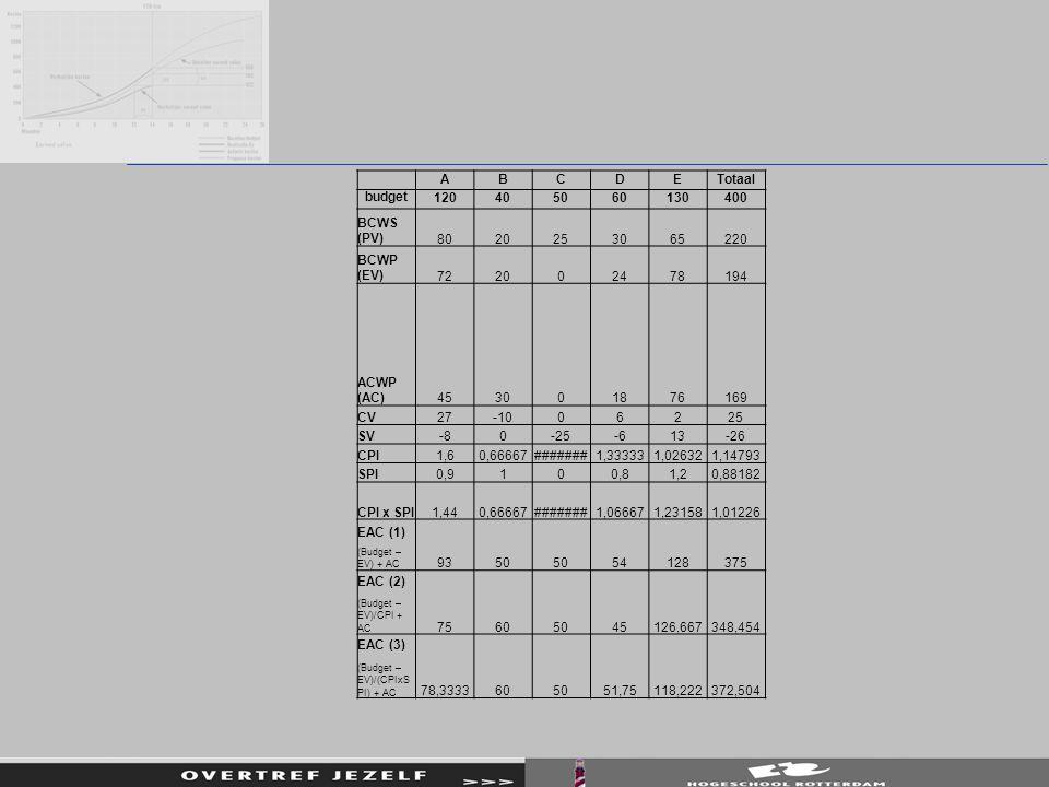 A B C D E Totaal budget 120 40 50 60 130 400 BCWS (PV) 80 20 25 30 65