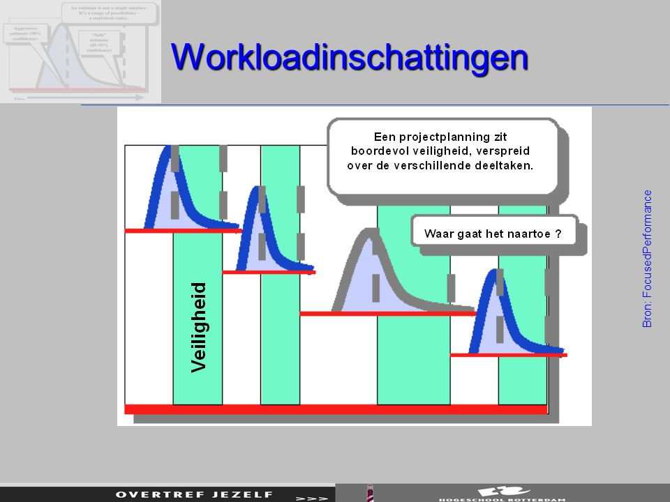Workloadinschattingen