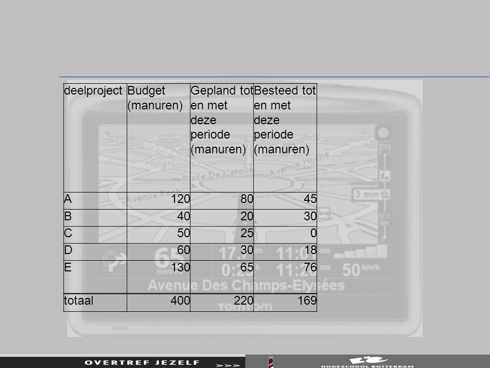 deelproject Budget (manuren) Gepland tot en met deze periode (manuren) Besteed tot en met deze periode (manuren)