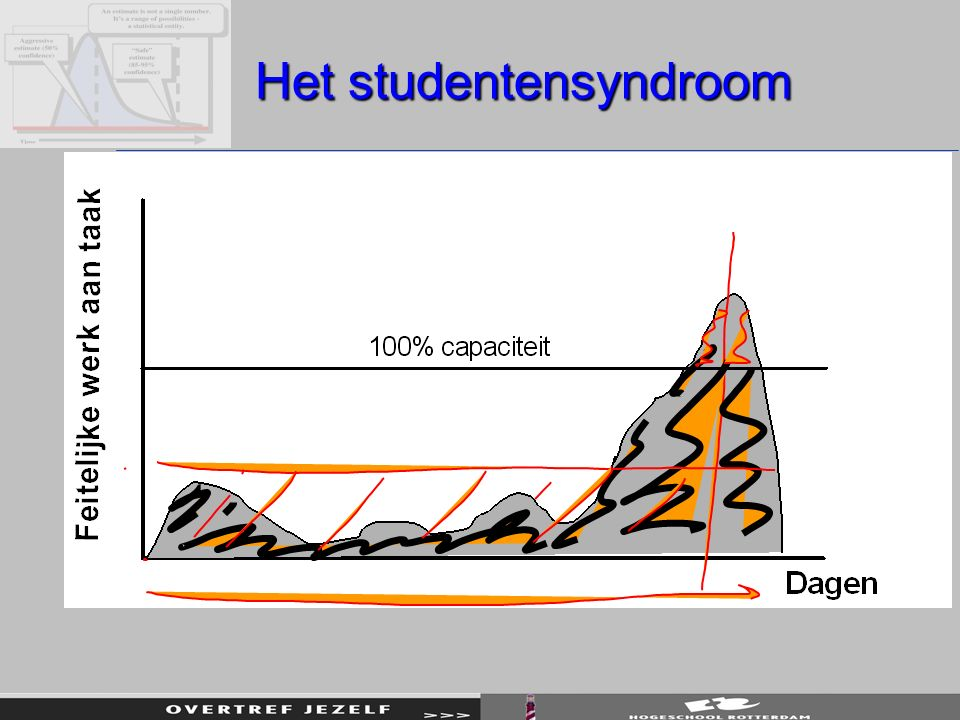 Het studentensyndroom