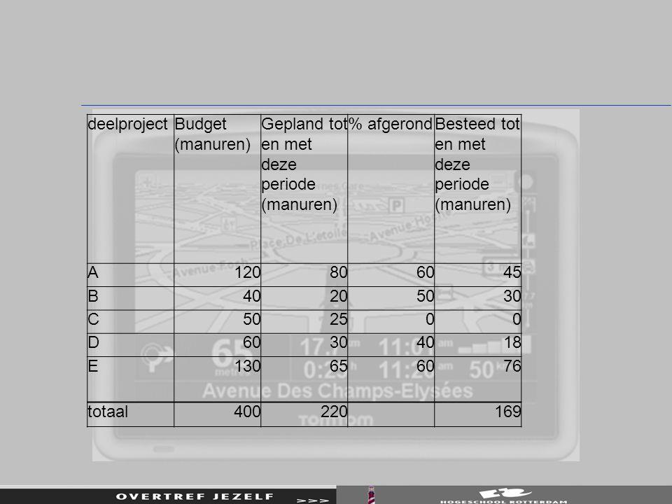 deelproject Budget (manuren) Gepland tot en met deze periode (manuren) % afgerond. Besteed tot en met deze periode (manuren)