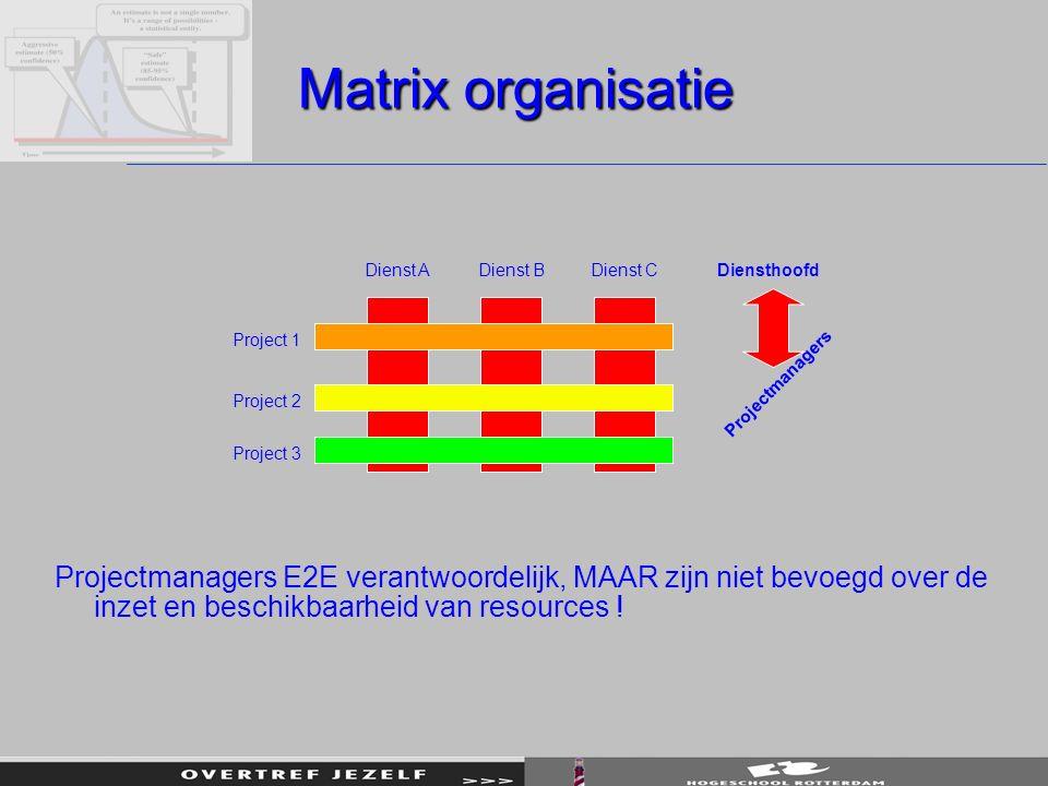 Matrix organisatie Dienst A. Dienst B. Dienst C. Diensthoofd. Project 1. Projectmanagers. Project 2.