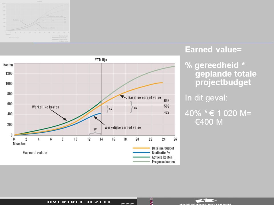 Earned value= % gereedheid * geplande totale projectbudget In dit geval: 40% * € 1 020 M= €400 M