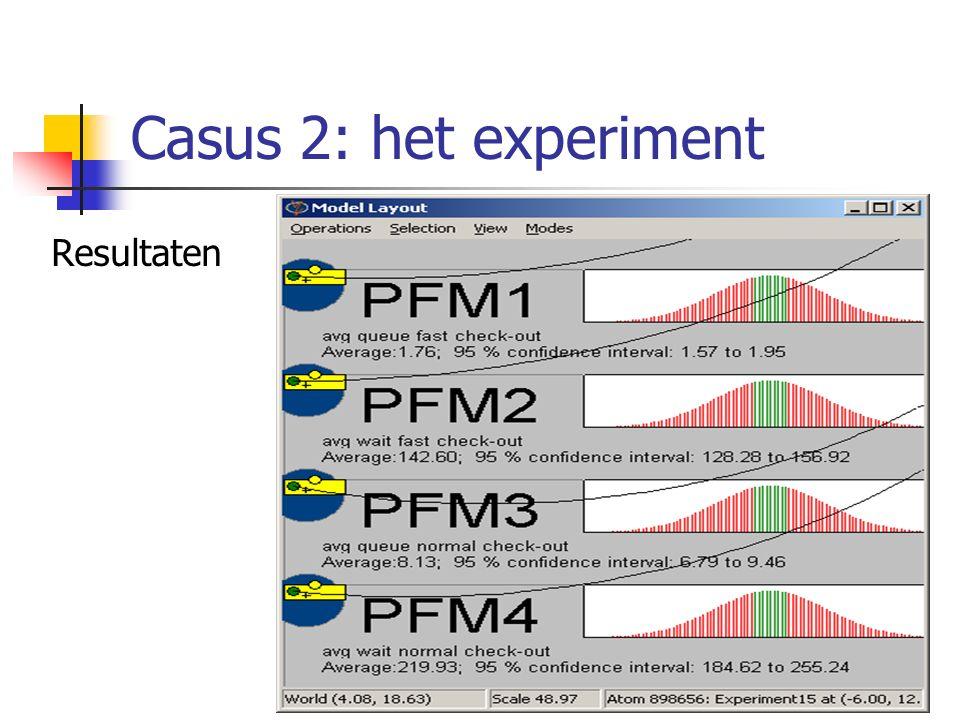 Casus 2: het experiment Resultaten