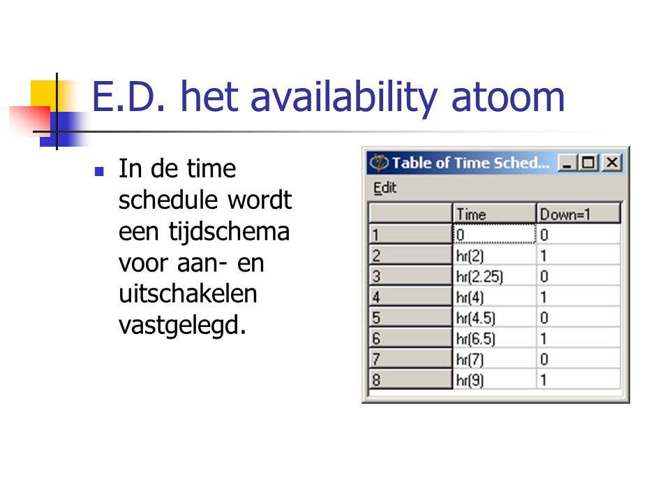 E.D. het availability atoom