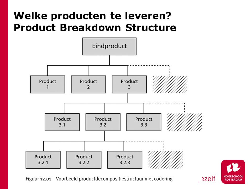 Welke producten te leveren Product Breakdown Structure