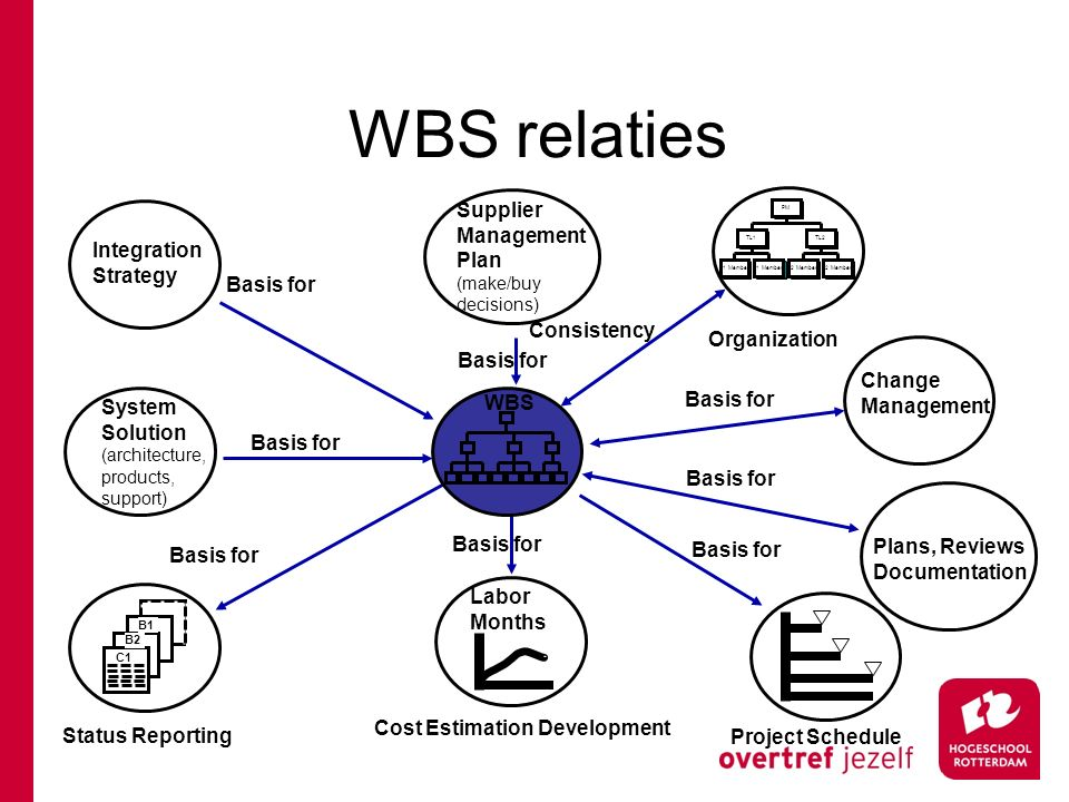 WBS relaties Supplier Management Plan Integration Strategy Consistency