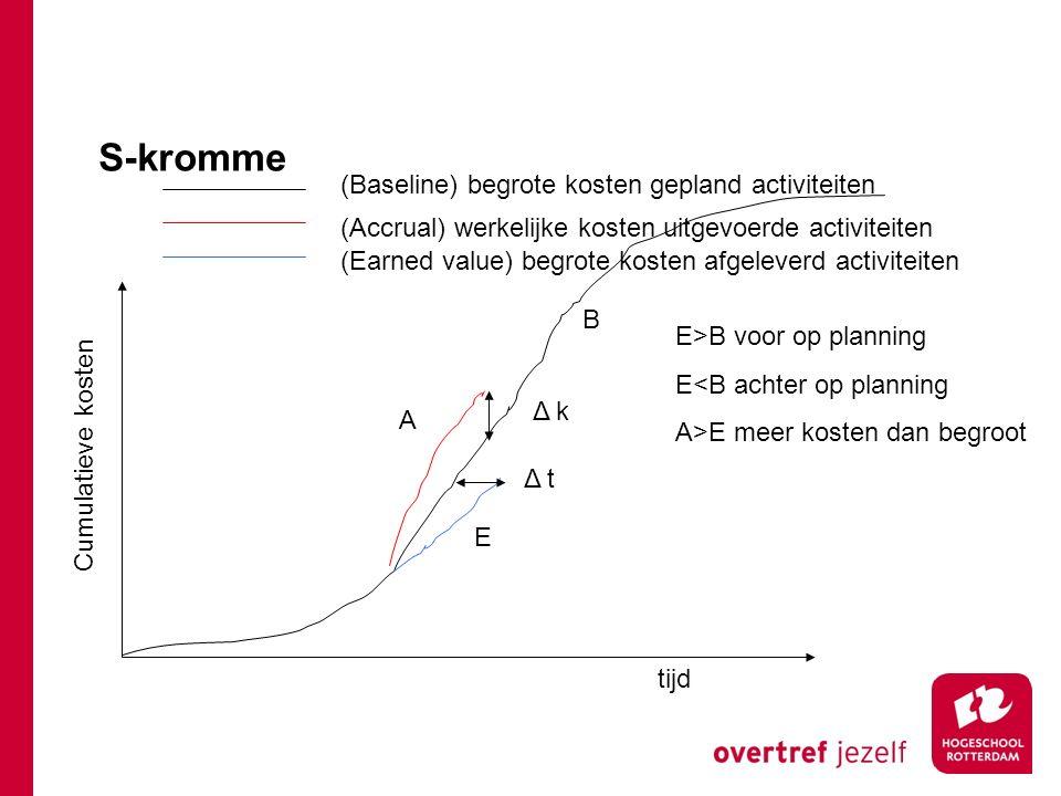 S-kromme (Baseline) begrote kosten gepland activiteiten
