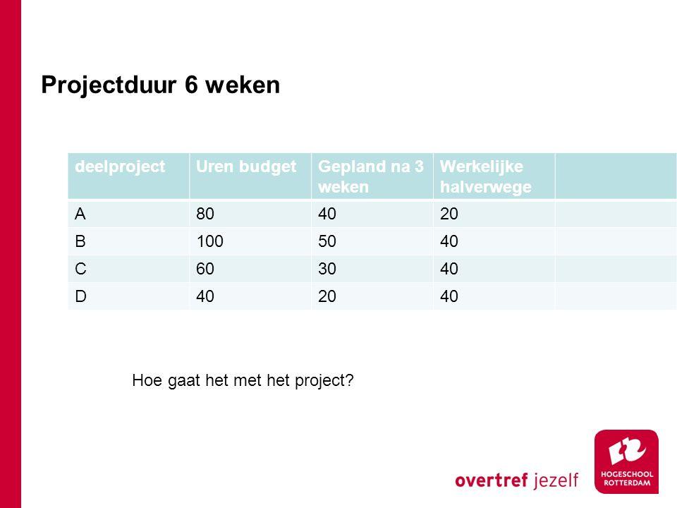 Projectduur 6 weken deelproject Uren budget Gepland na 3 weken