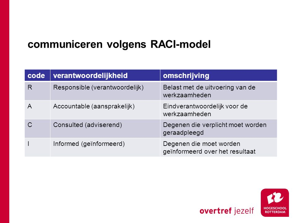 communiceren volgens RACI-model