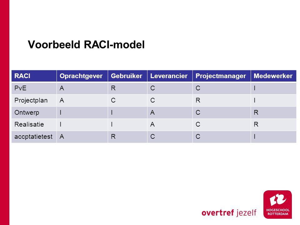 Voorbeeld RACI-model RACI Oprachtgever Gebruiker Leverancier