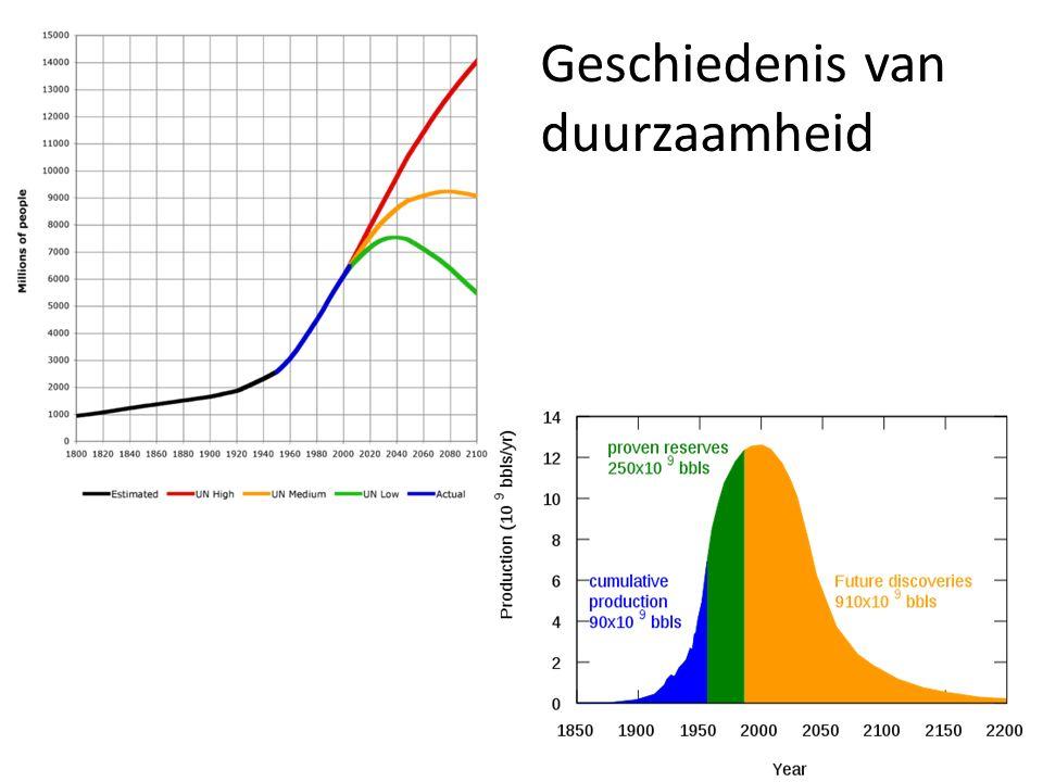 Geschiedenis van duurzaamheid
