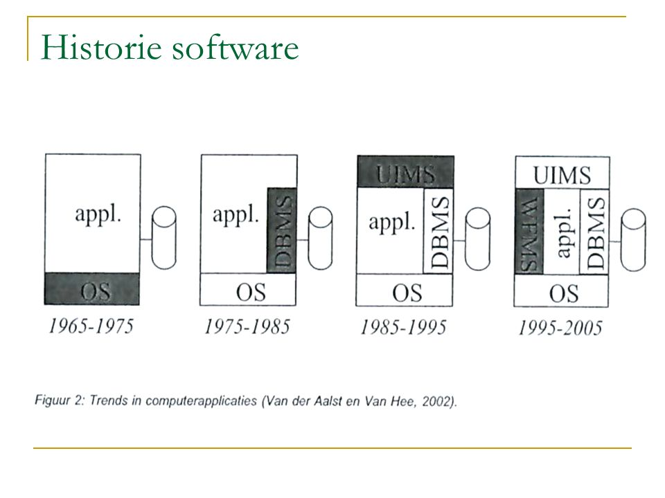 Historie software