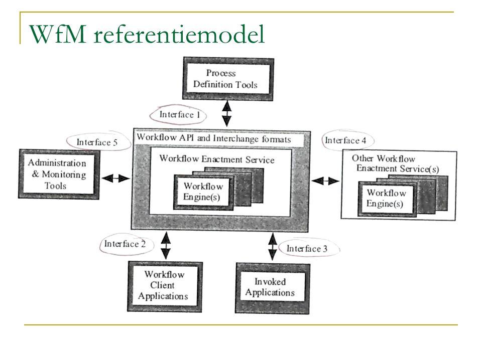 WfM referentiemodel