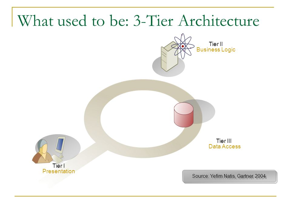What used to be: 3-Tier Architecture