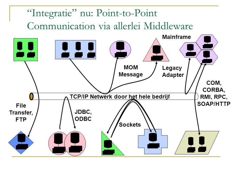 Integratie nu: Point-to-Point Communication via allerlei Middleware