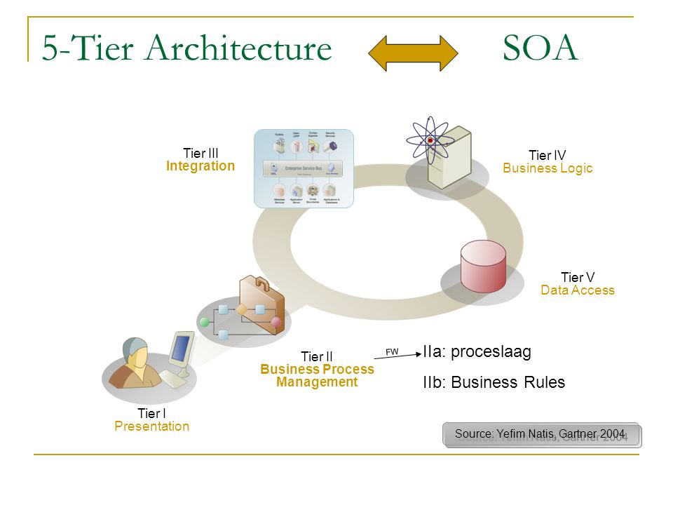 5-Tier Architecture SOA