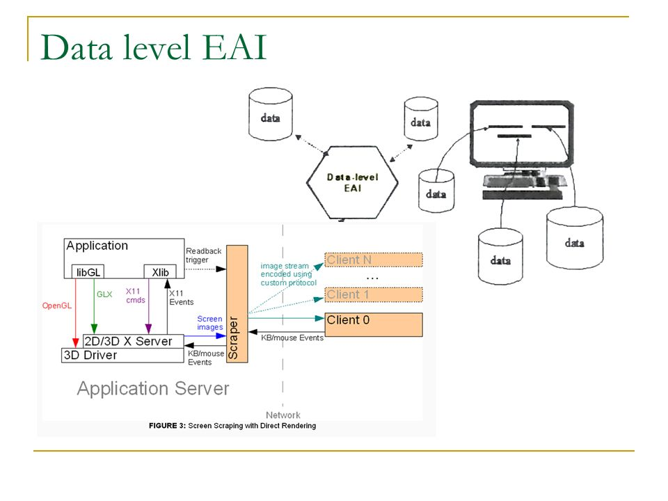 Data level EAI