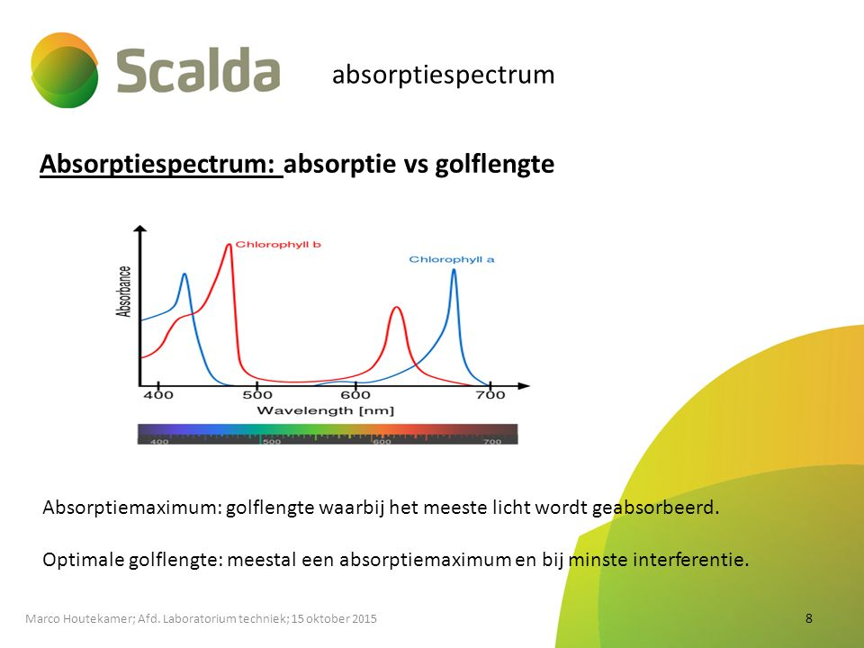 Absorptiespectrum: absorptie vs golflengte