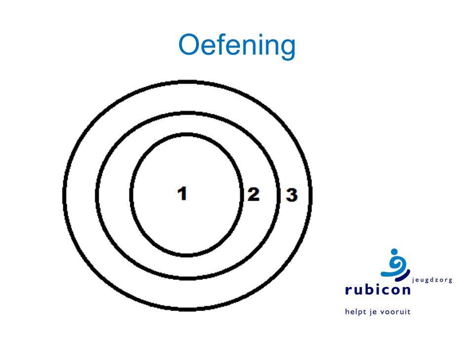 Oefening Invullen van cirkels Wie is jouw ondersteuningsgroep