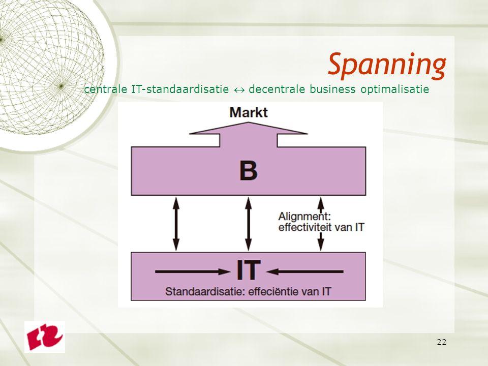 Spanning centrale IT-standaardisatie  decentrale business optimalisatie 22 22