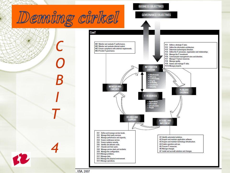 Deming cirkel C O B I T 4 25 25
