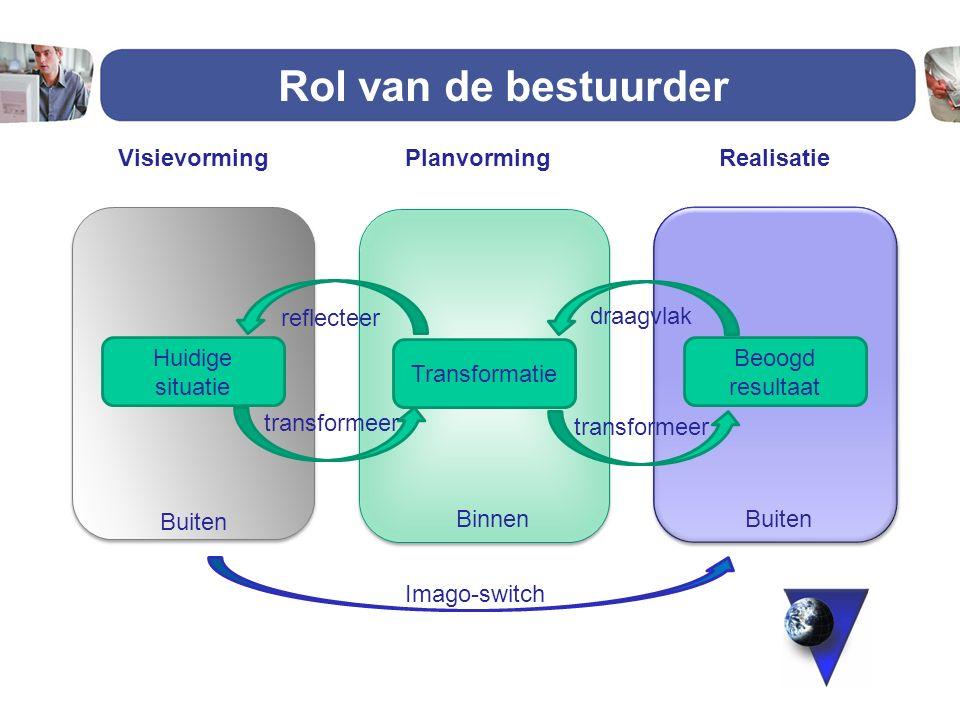 Rol van de bestuurder Visievorming Planvorming Realisatie reflecteer