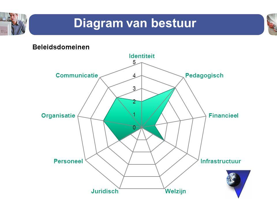Diagram van bestuur