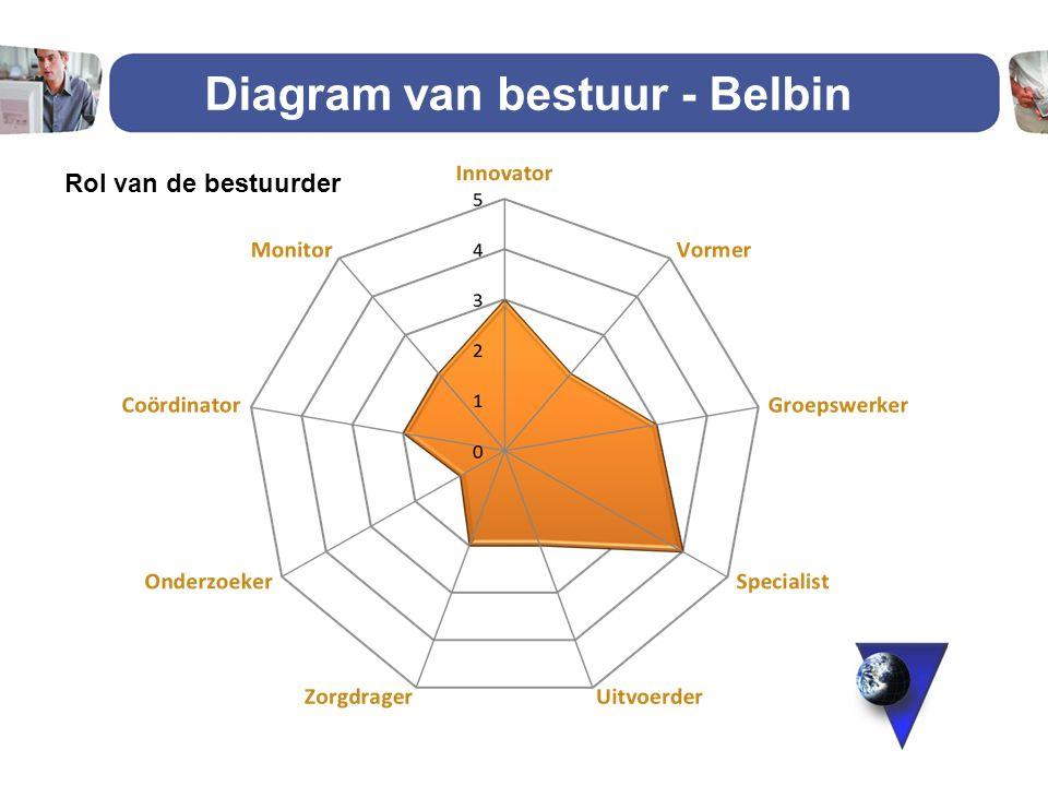 Diagram van bestuur - Belbin