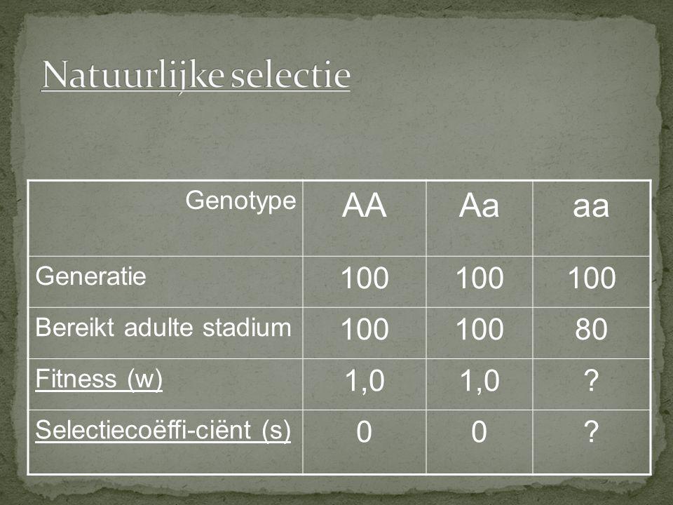 Natuurlijke selectie AA Aa aa 100 80 1,0 Genotype Generatie