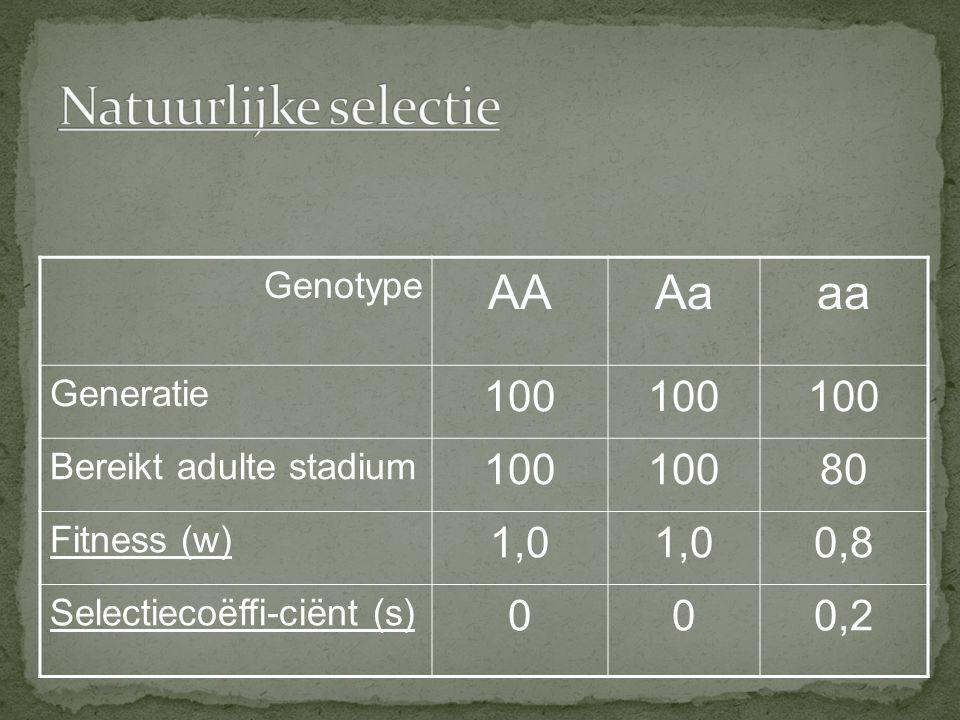 Natuurlijke selectie AA Aa aa 100 80 1,0 0,8 0,2 Genotype Generatie