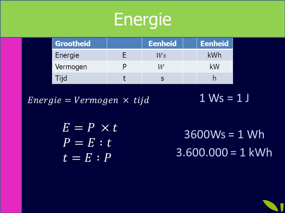 Energie 1 Ws = 1 J 3600Ws = 1 Wh 3.600.000 = 1 kWh 𝐸=𝑃 ×𝑡 𝑃=𝐸 :𝑡