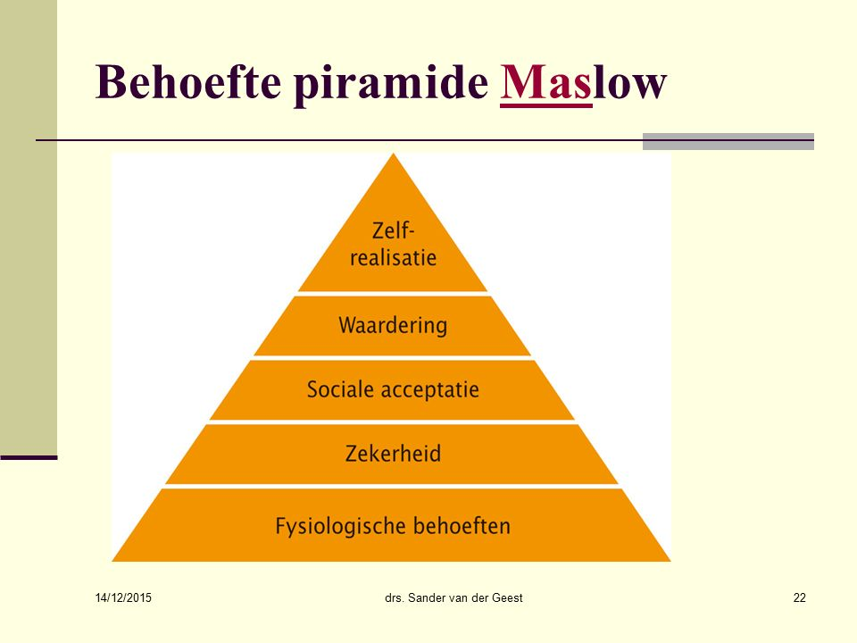 Behoefte piramide Maslow