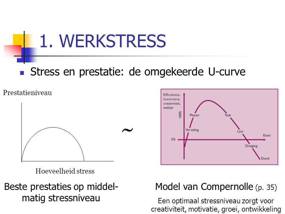 ~ 1. WERKSTRESS Stress en prestatie: de omgekeerde U-curve