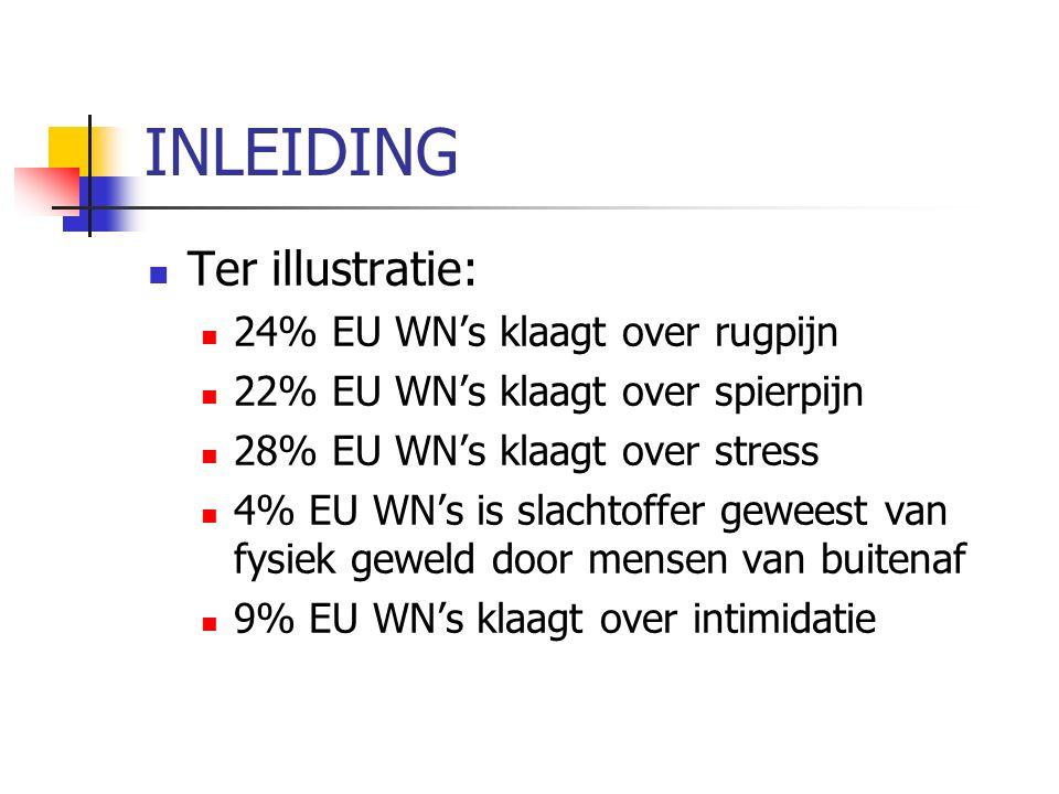 INLEIDING Ter illustratie: 24% EU WN's klaagt over rugpijn