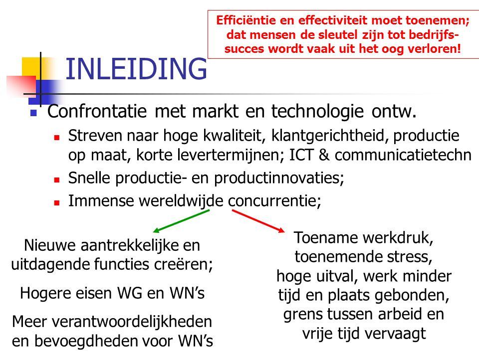 INLEIDING Confrontatie met markt en technologie ontw.