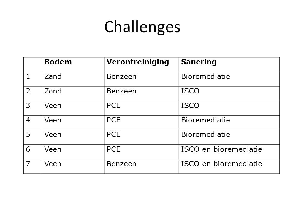 Challenges Bodem Verontreiniging Sanering 1 Zand Benzeen Bioremediatie