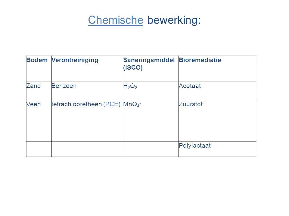 Chemische bewerking: Bodem Verontreiniging Saneringsmiddel (ISCO)