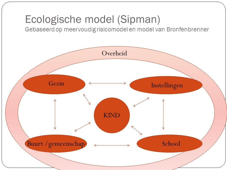 Ecologische model (Sipman) Gebaseerd op meervoudig risicomodel en model van Bronfenbrenner