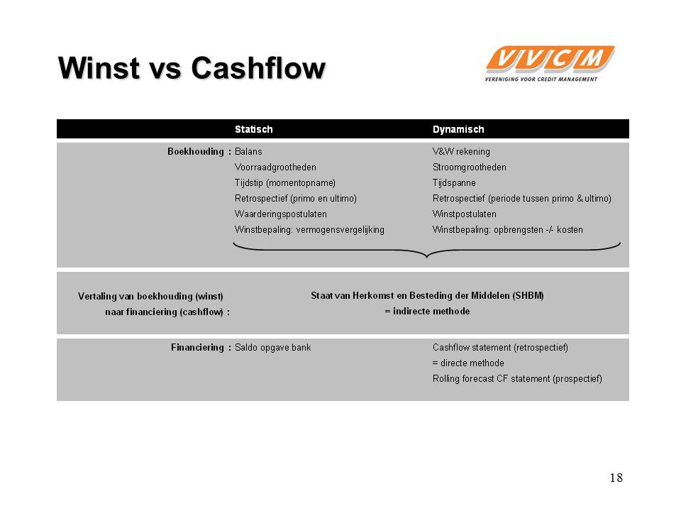 Winst vs Cashflow