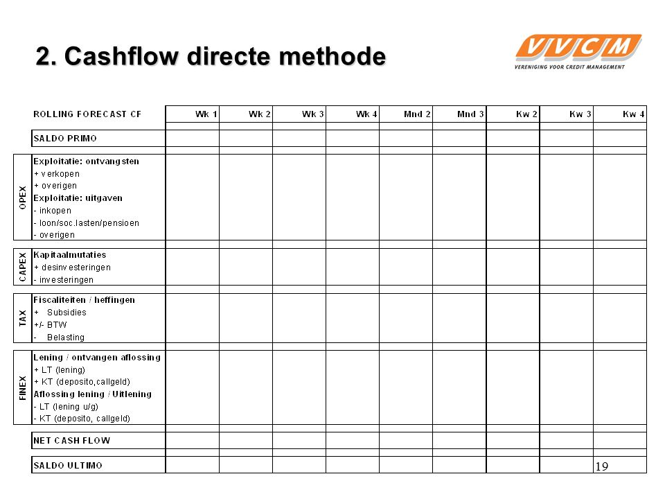 2. Cashflow directe methode