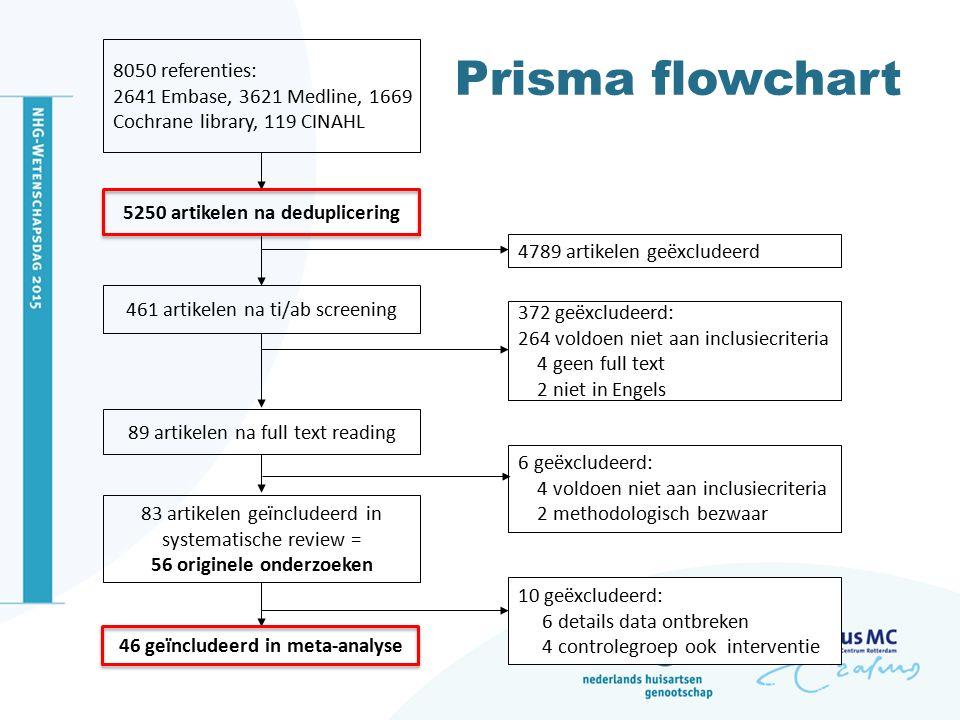 Prisma flowchart 8050 referenties: