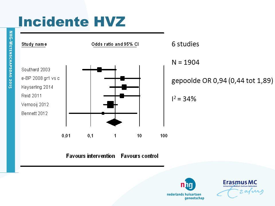 Incidente HVZ 6 studies N = 1904 gepoolde OR 0,94 (0,44 tot 1,89)